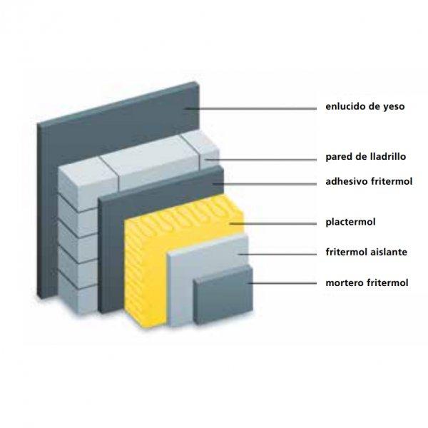 Sistema SATE Fritermol System